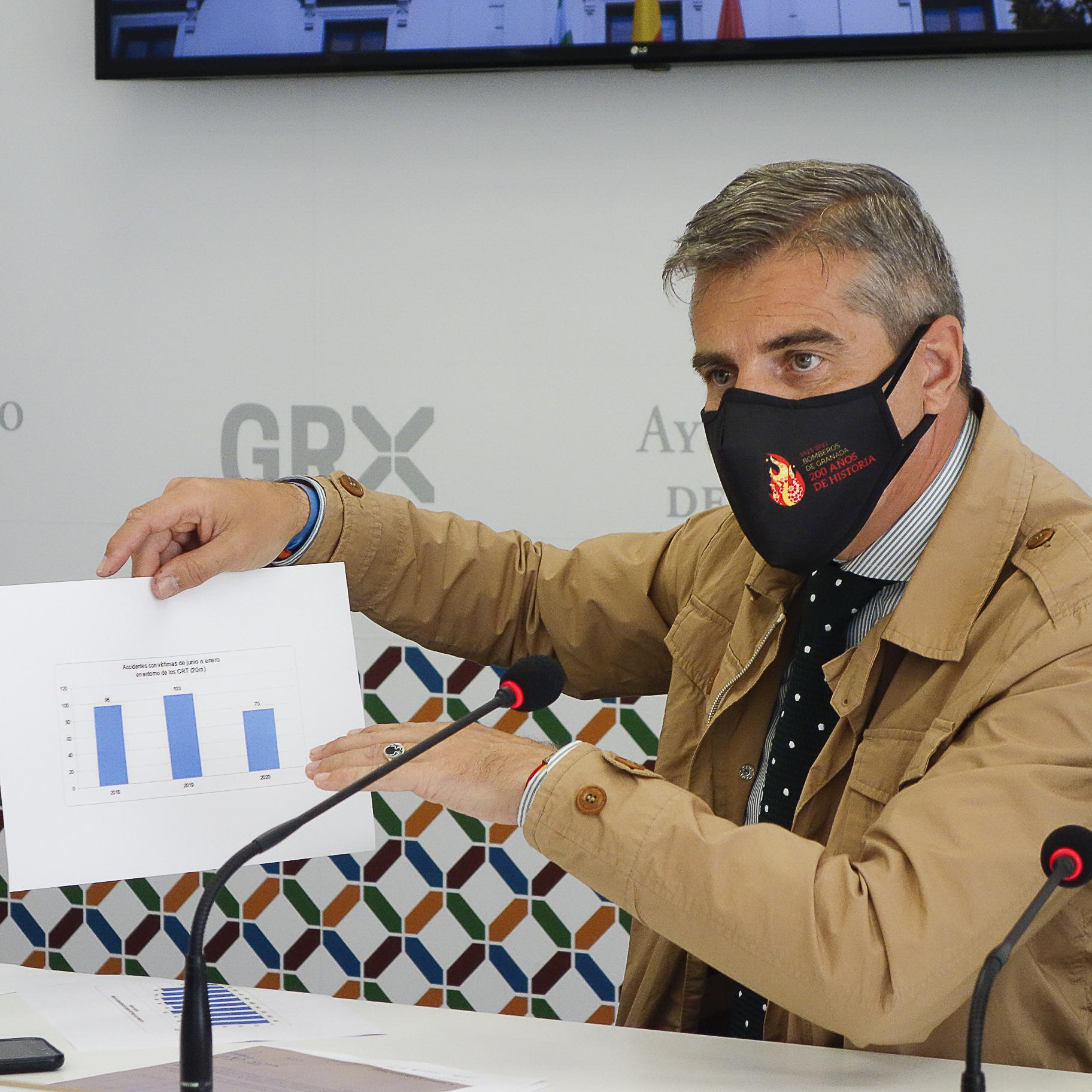 ©Ayto.Granada: LOS ACCIDENTES CON VÍCTIMAS DESCENDIERON EN GRANADA UN 57% EN 2020 CON RELACIÓN AL AÑO ANTERIOR